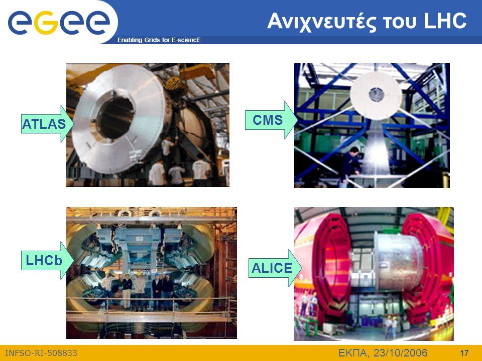 Ανιχνευτές του LHC CMS ATLAS LHCb ALICE