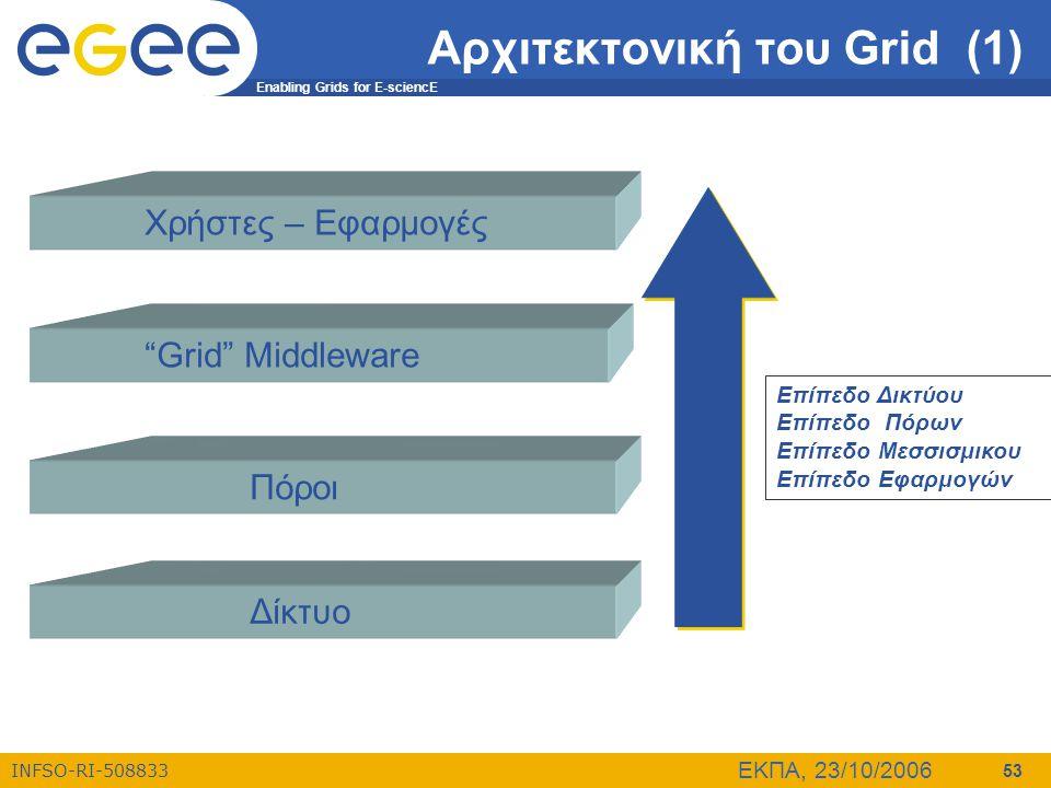 Αρχιτεκτονική του Grid (1)