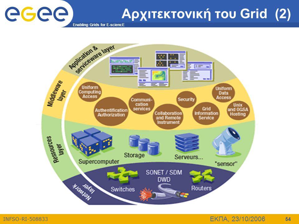 Αρχιτεκτονική του Grid (2)