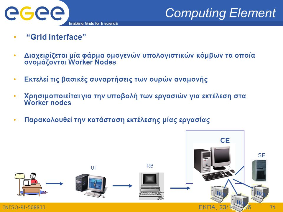 Computing Element Grid interface