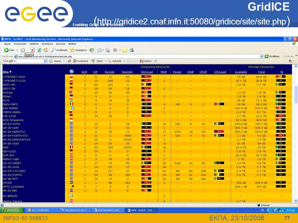 GridICE (http://gridice2.cnaf.infn.it:50080/gridice/site/site.php)