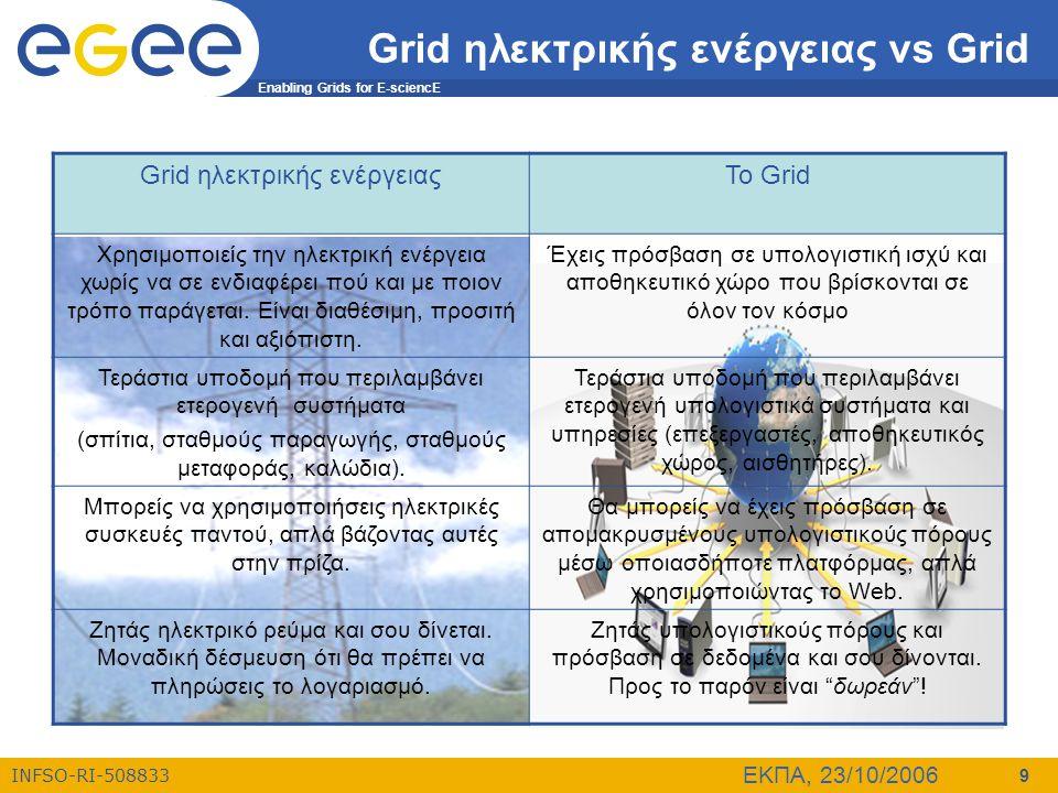 Grid ηλεκτρικής ενέργειας vs Grid