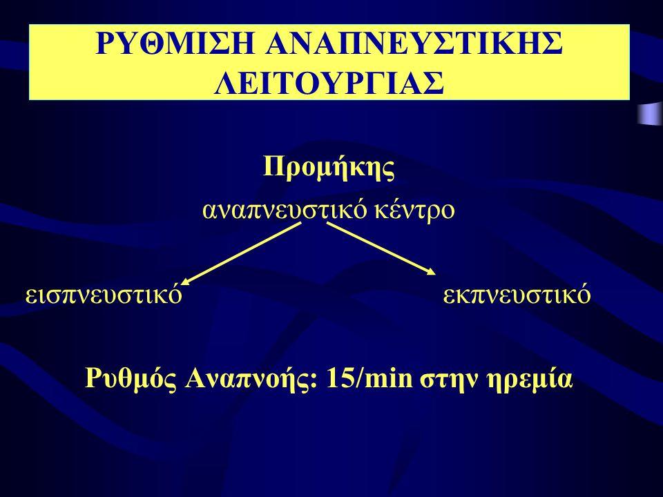 ΡΥΘΜΙΣΗ ΑΝΑΠΝΕΥΣΤΙΚΗΣ ΛΕΙΤΟΥΡΓΙΑΣ