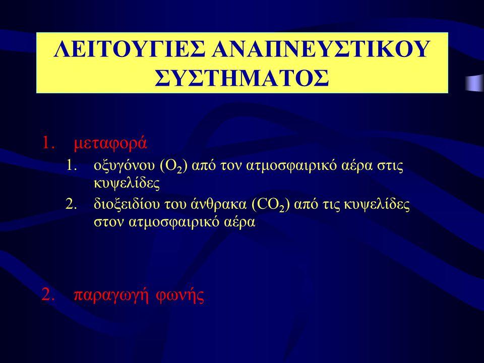 ΛΕΙΤΟΥΓΙΕΣ ΑΝΑΠΝΕΥΣΤΙΚΟΥ ΣΥΣΤΗΜΑΤΟΣ