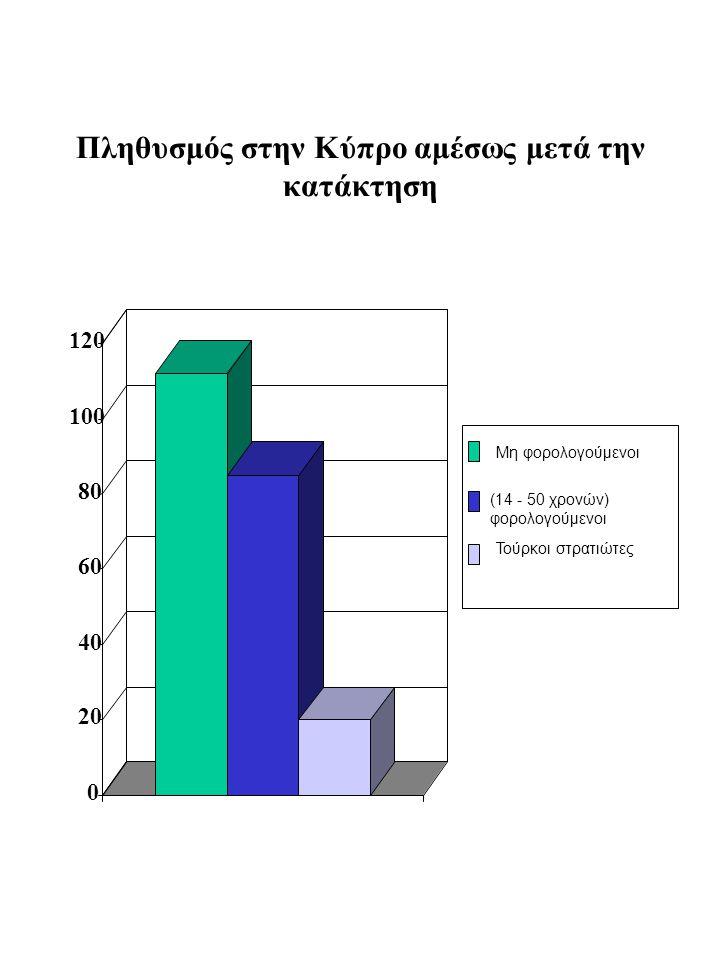 Πληθυσμός στην Κύπρο αμέσως μετά την κατάκτηση
