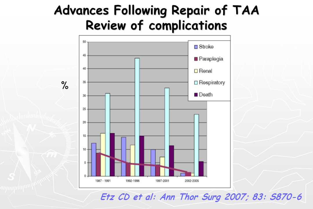 Αdvances Following Repair of TAA Review of complications