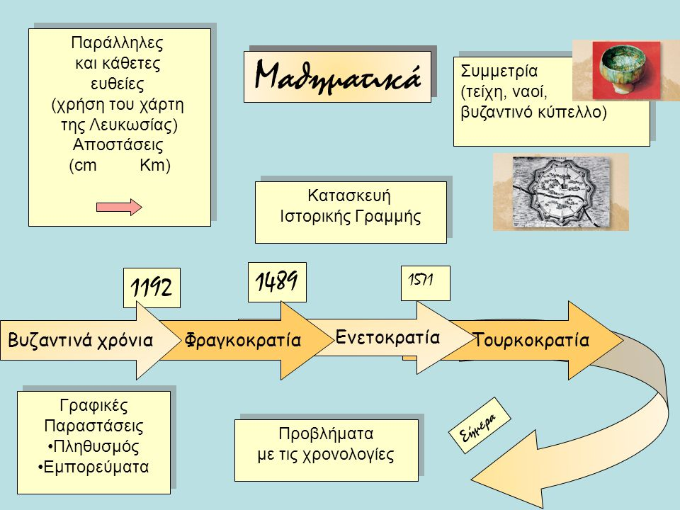 Μαθηματικά 1489 1192 Βυζαντινά χρόνια Φραγκοκρατία Ενετοκρατία