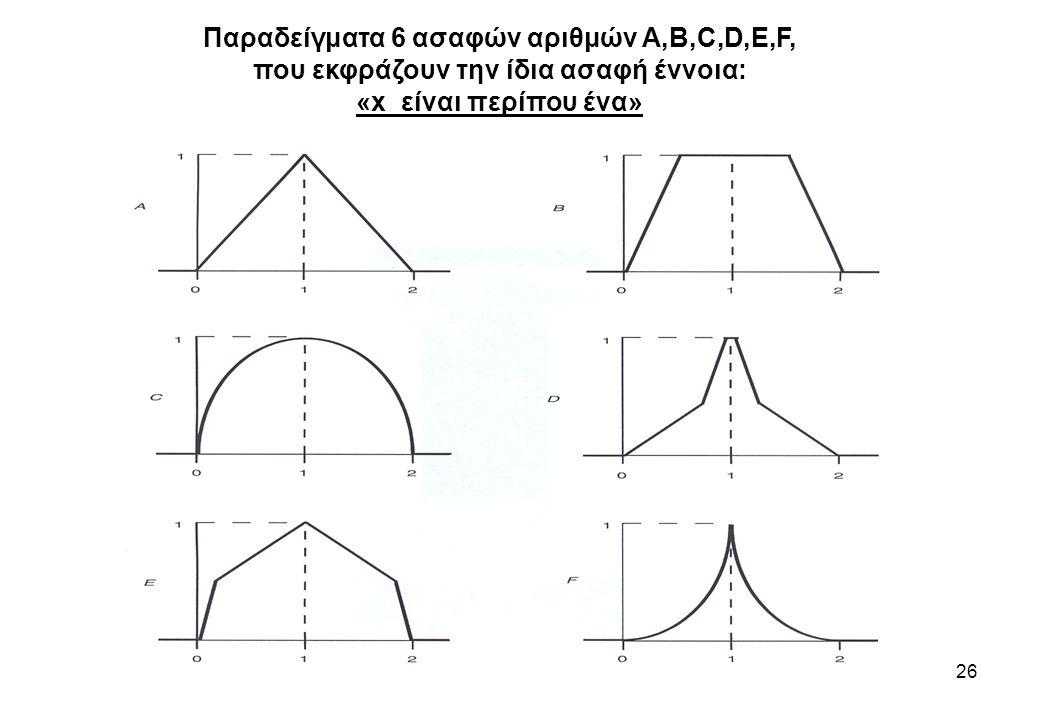 Παραδείγματα 6 ασαφών αριθμών A,B,C,D,E,F,