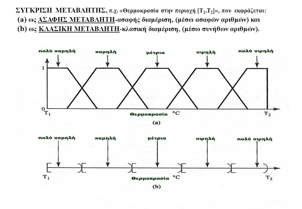 (a) ως ΑΣΑΦΗΣ ΜΕΤΑΒΛΗΤΗ-ασαφής διαμέριση, (μέσω ασαφών αριθμών) και