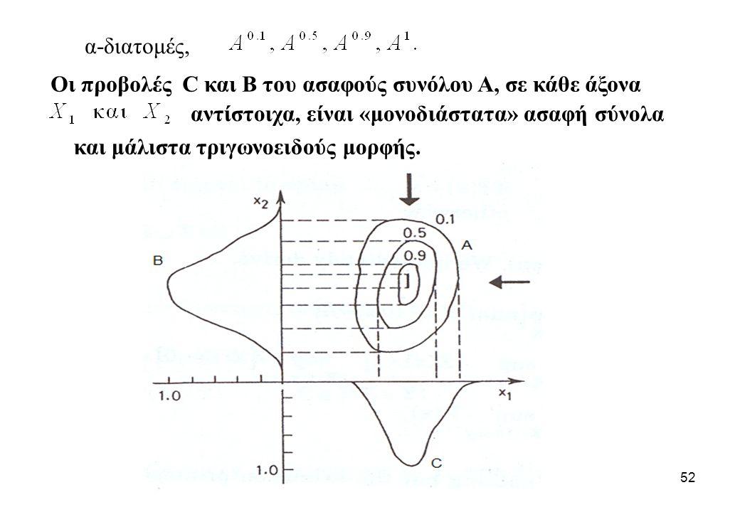 α-διατομές, Οι προβολές C και B του ασαφούς συνόλου Α, σε κάθε άξονα. αντίστοιχα, είναι «μονοδιάστατα» ασαφή σύνολα.