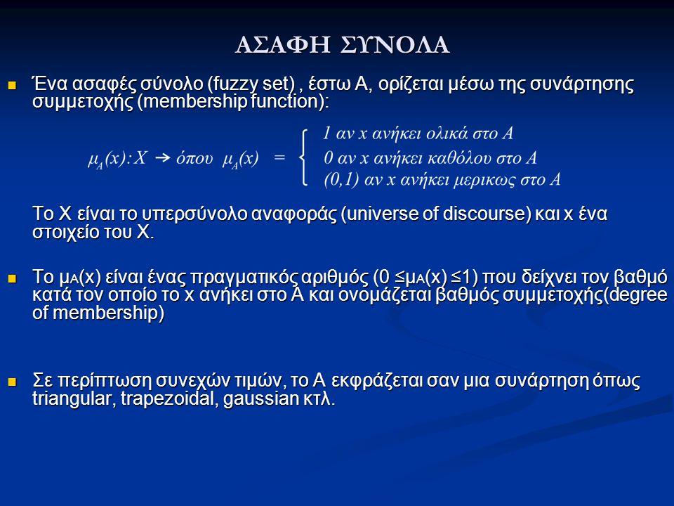 ΑΣΑΦΗ ΣΥΝΟΛΑ Ένα ασαφές σύνολο (fuzzy set) , έστω Α, ορίζεται µέσω της συνάρτησης συμμετοχής (membership function):