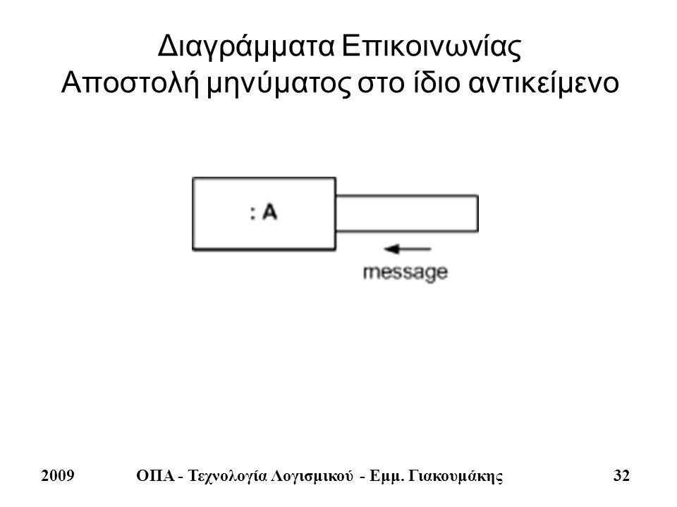 Διαγράμματα Επικοινωνίας Αποστολή μηνύματος στο ίδιο αντικείμενο