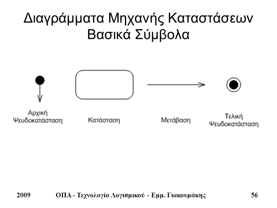 Διαγράμματα Μηχανής Καταστάσεων Βασικά Σύμβολα