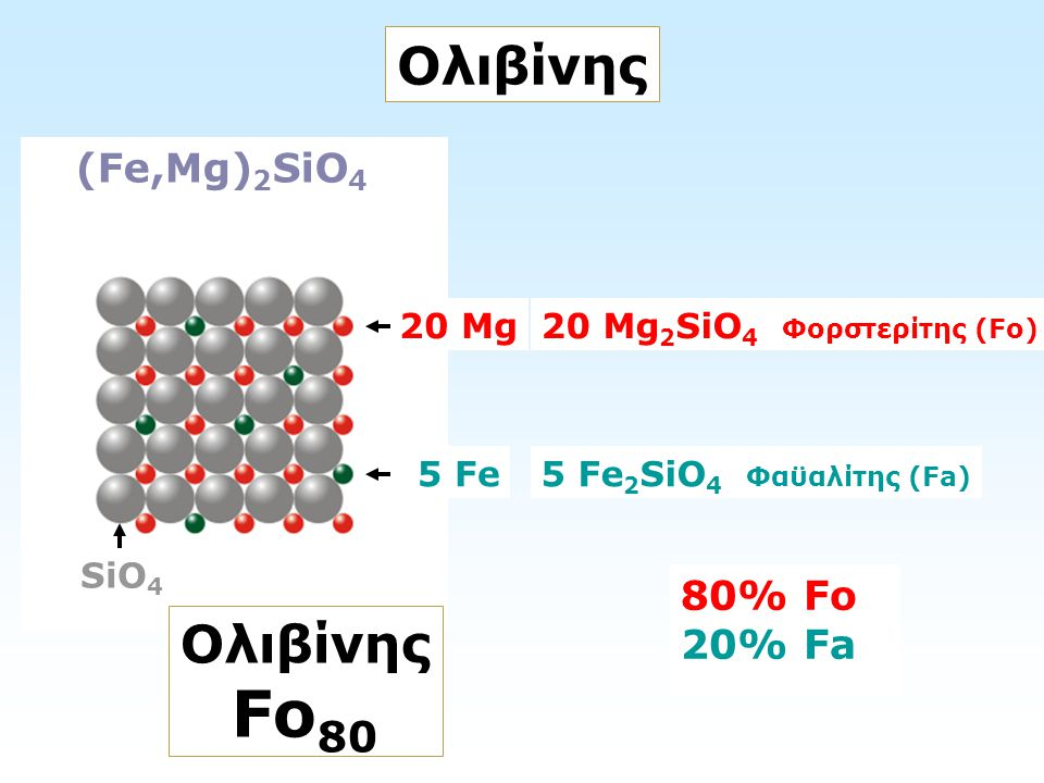Fo80 Ολιβίνης Ολιβίνης (Fe,Mg)2SiO4 80% Fo 20% Fa 20 Mg