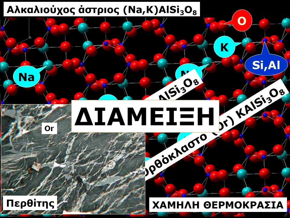 Αλκαλιούχος άστριος (Na,K)AlSi3O8 Ορθόκλαστο (Or) KAlSi3O8