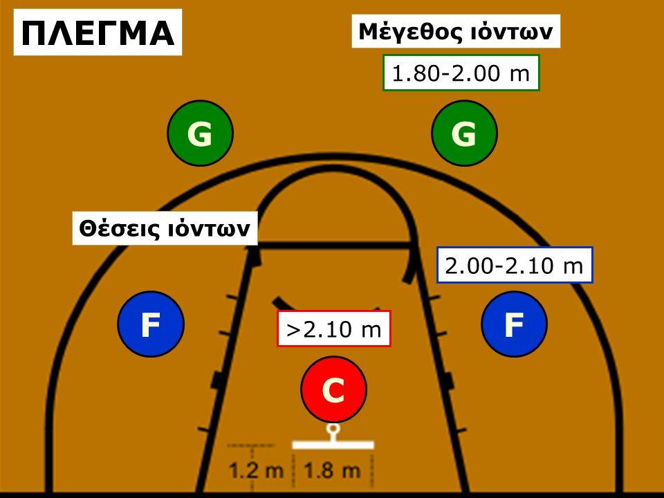 ΠΛΕΓΜΑ G G F F C Μέγεθος ιόντων 1.80-2.00 m Θέσεις ιόντων 2.00-2.10 m