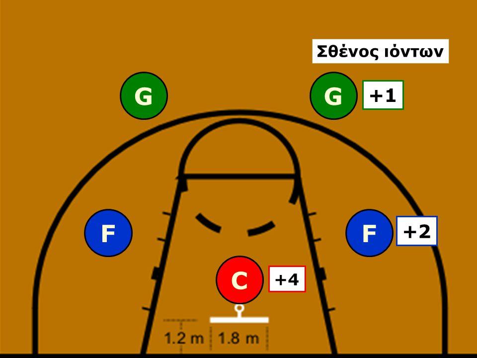 Σθένος ιόντων G G +1 F F +2 C +4