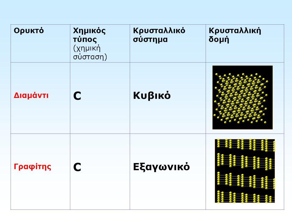 C Κυβικό Εξαγωνικό Ορυκτό Χημικός τύπος (χημική σύσταση)