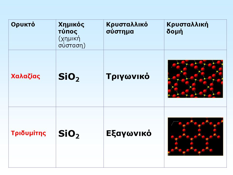 SiO2 Τριγωνικό Εξαγωνικό Ορυκτό Χημικός τύπος (χημική σύσταση)