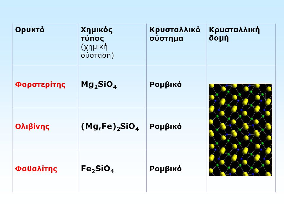 Mg2SiO4 (Mg,Fe)2SiO4 Fe2SiO4 Ορυκτό Χημικός τύπος (χημική σύσταση)