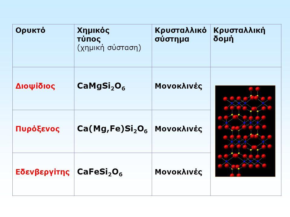 CaMgSi2O6 Ca(Mg,Fe)Si2O6 CaFeSi2O6 Ορυκτό