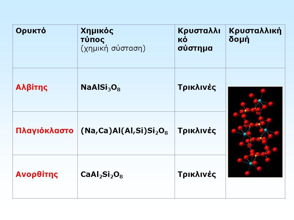 Ορυκτό Χημικός τύπος (χημική σύσταση) Κρυσταλλικό σύστημα. Κρυσταλλική δομή. Αλβίτης. NaAlSi3O8.