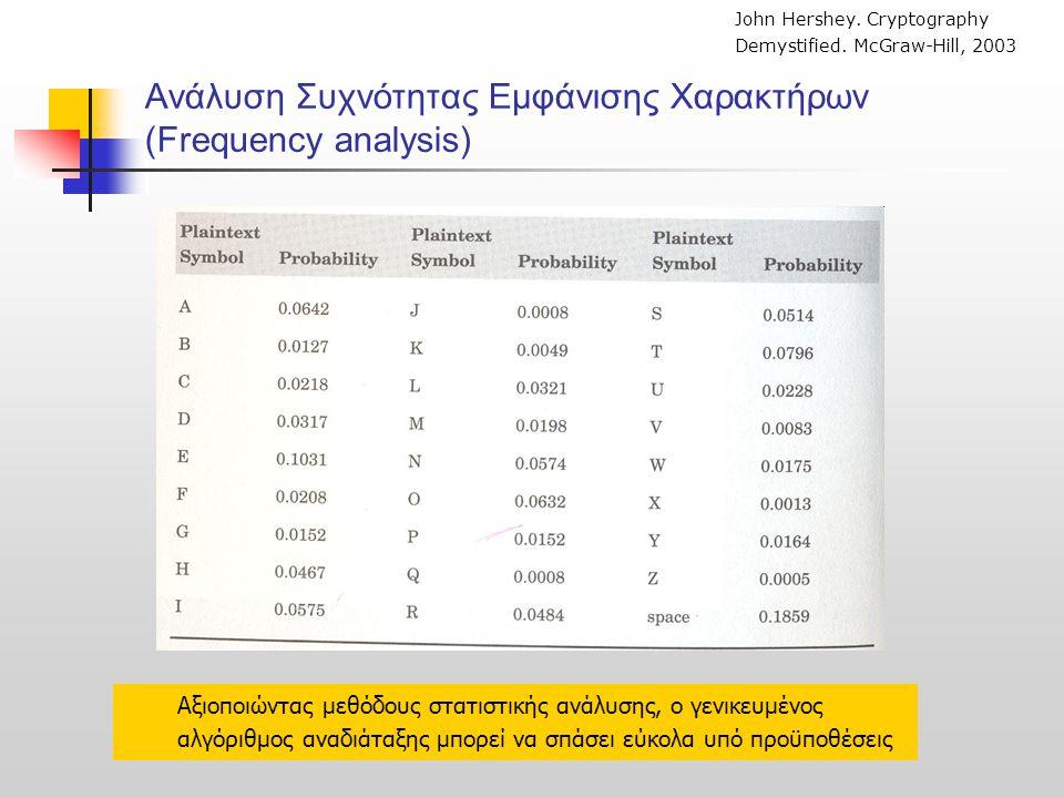 Ανάλυση Συχνότητας Εμφάνισης Χαρακτήρων (Frequency analysis)