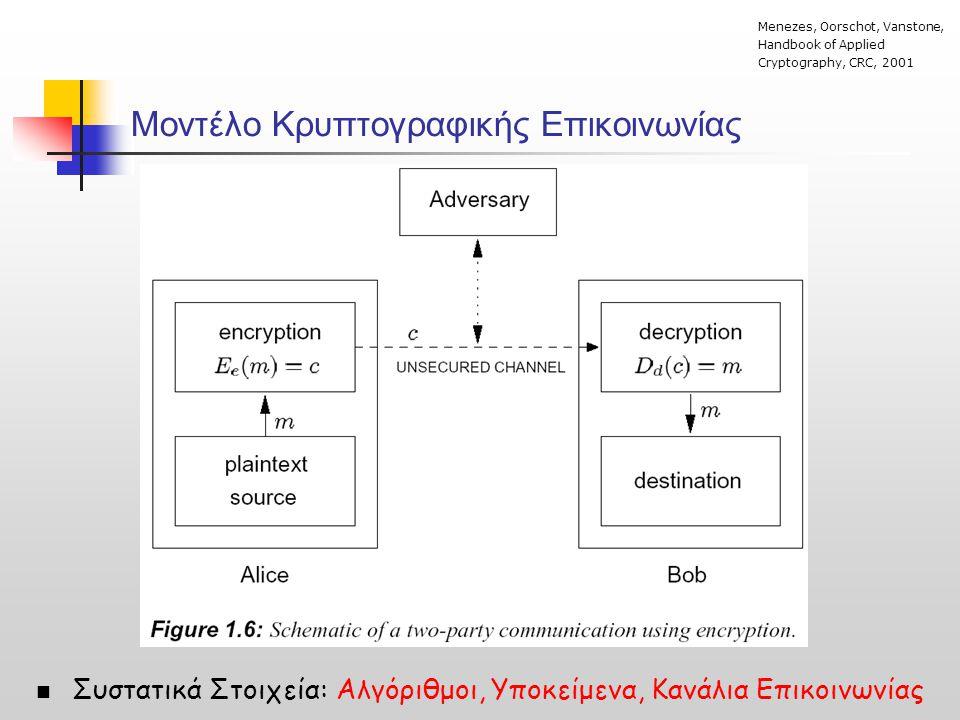 Μοντέλο Κρυπτογραφικής Επικοινωνίας