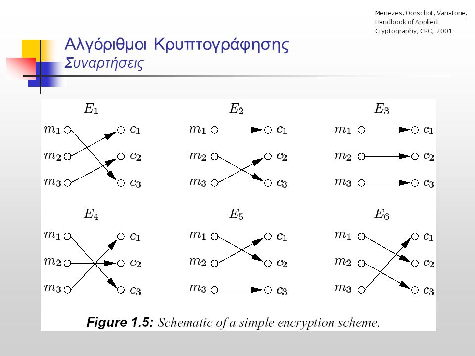 Αλγόριθμοι Κρυπτογράφησης Συναρτήσεις