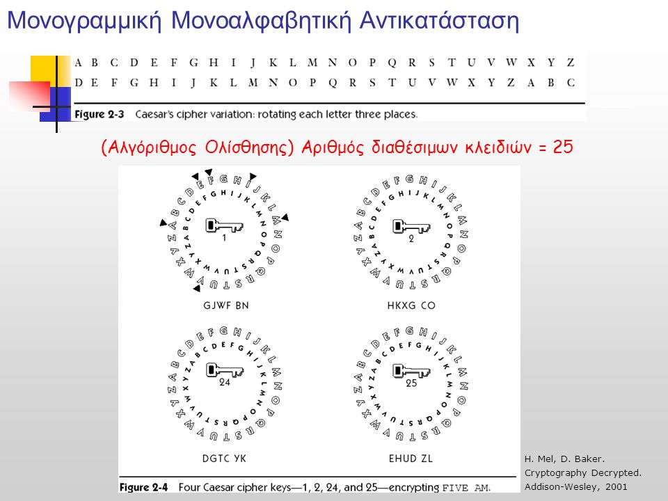Μονογραμμική Μονοαλφαβητική Αντικατάσταση