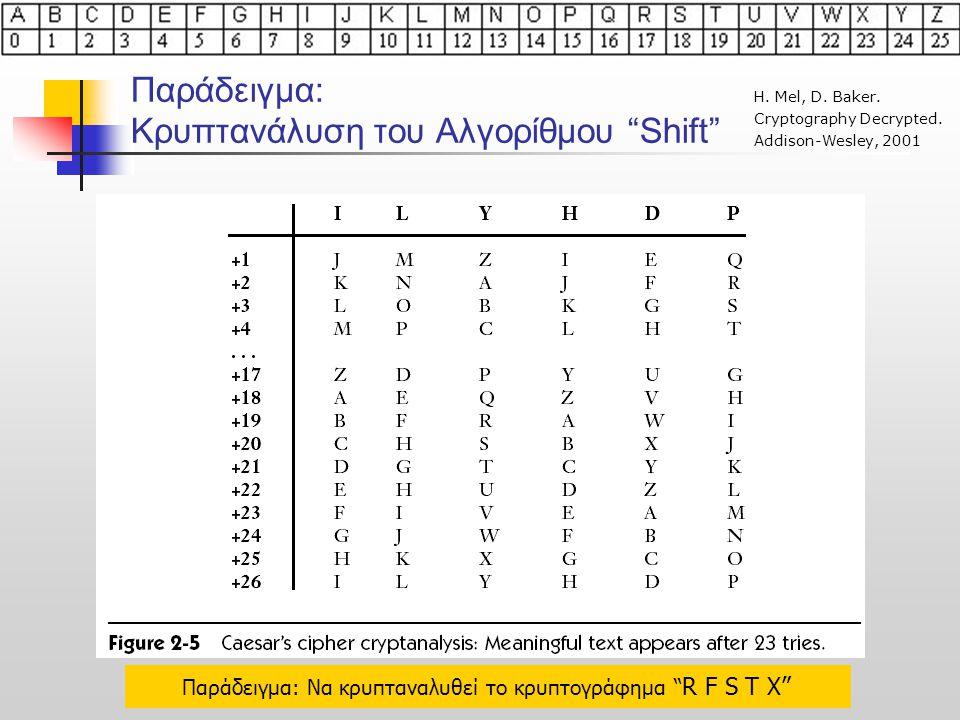 Παράδειγμα: Κρυπτανάλυση του Αλγορίθμου Shift