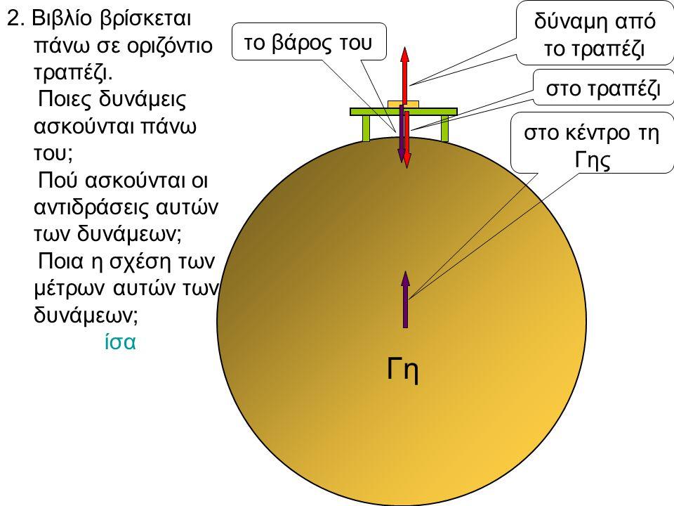 Γη 2. Βιβλίο βρίσκεται πάνω σε οριζόντιο τραπέζι.