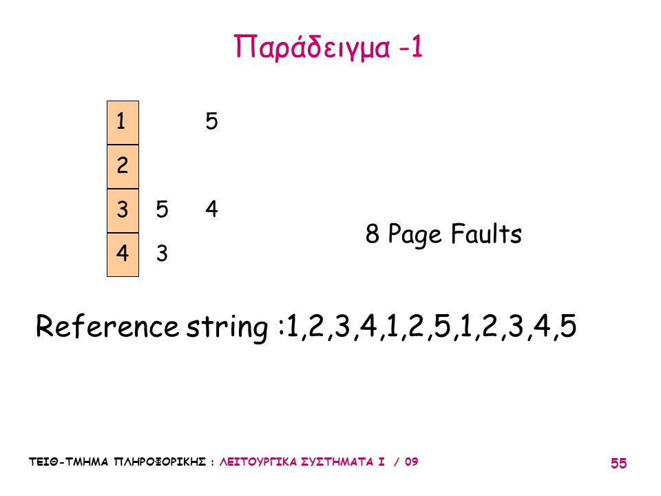 Παράδειγμα -1 Reference string :1,2,3,4,1,2,5,1,2,3,4,5 8 Page Faults
