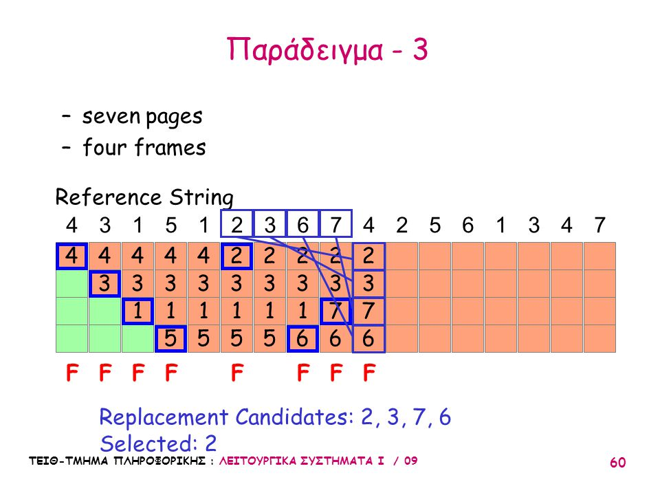 Παράδειγμα - 3 seven pages four frames Reference String 4 3 1 5 1 2 3
