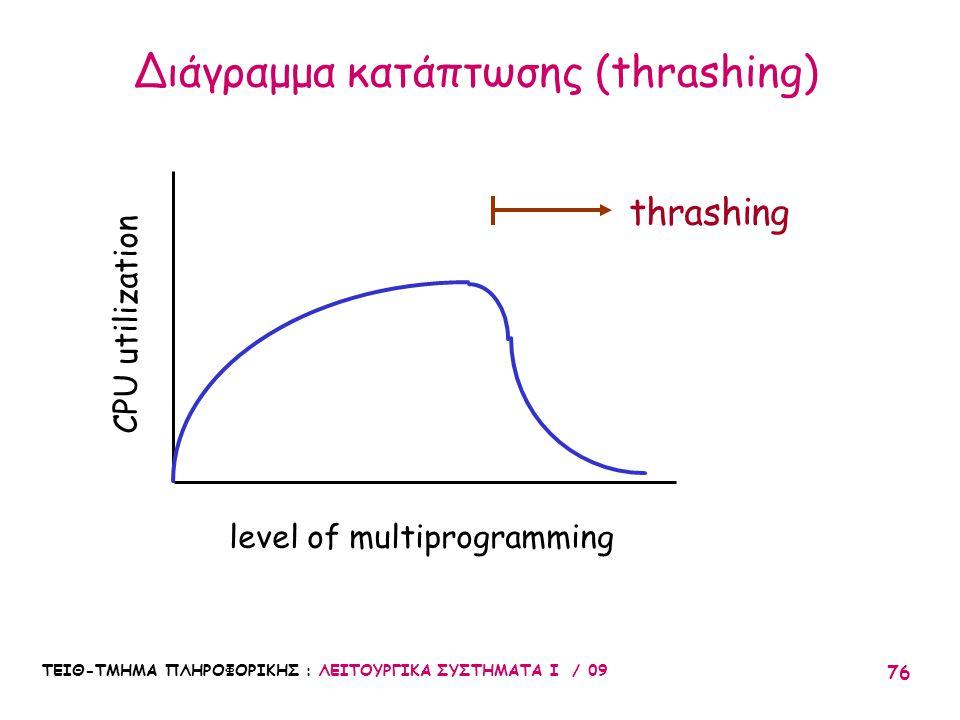 Διάγραμμα κατάπτωσης (thrashing)