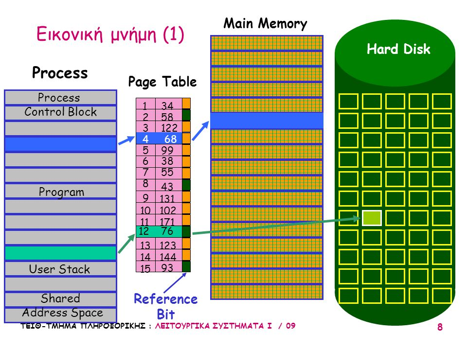 Εικονική μνήμη (1) Process Main Memory Hard Disk Page Table Reference