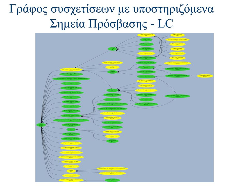 Γράφος συσχετίσεων με υποστηριζόμενα Σημεία Πρόσβασης - LC