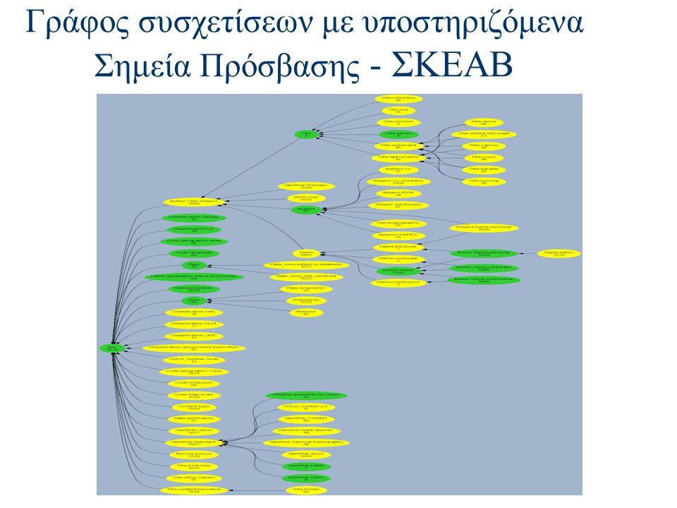 Γράφος συσχετίσεων με υποστηριζόμενα Σημεία Πρόσβασης - ΣΚΕΑΒ