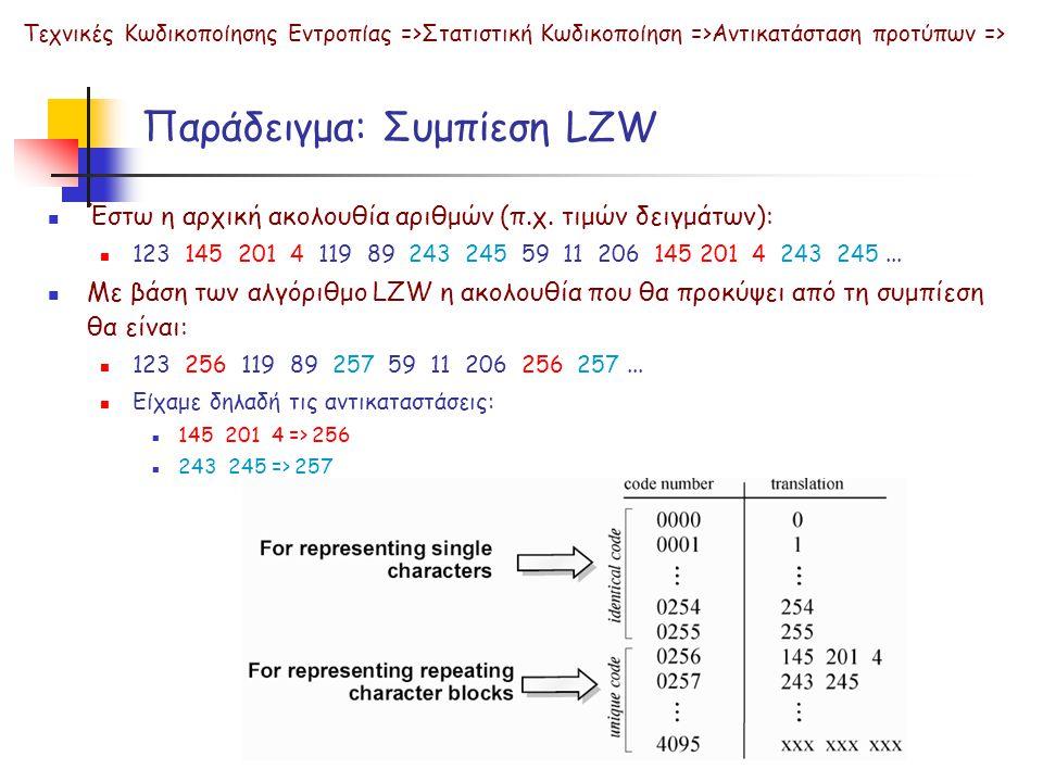 Παράδειγμα: Συμπίεση LZW