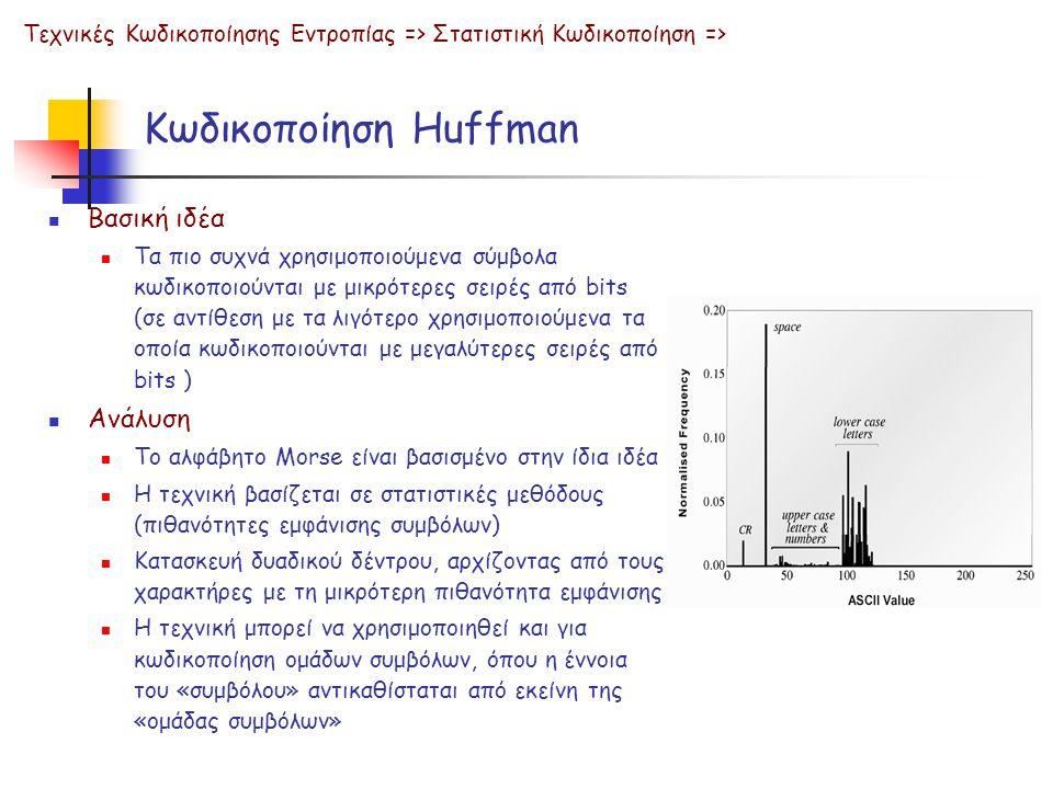 Κωδικοποίηση Huffman Βασική ιδέα Ανάλυση
