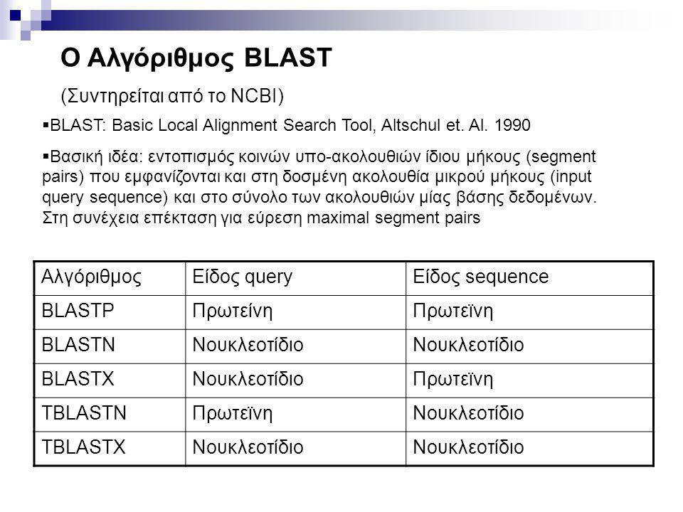 Ο Αλγόριθμος BLAST (Συντηρείται από το NCBI) Αλγόριθμος Είδος query