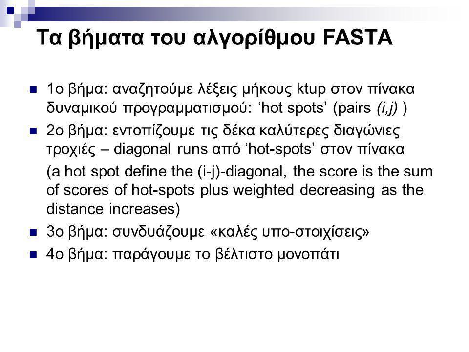 Τα βήματα του αλγορίθμου FASTA