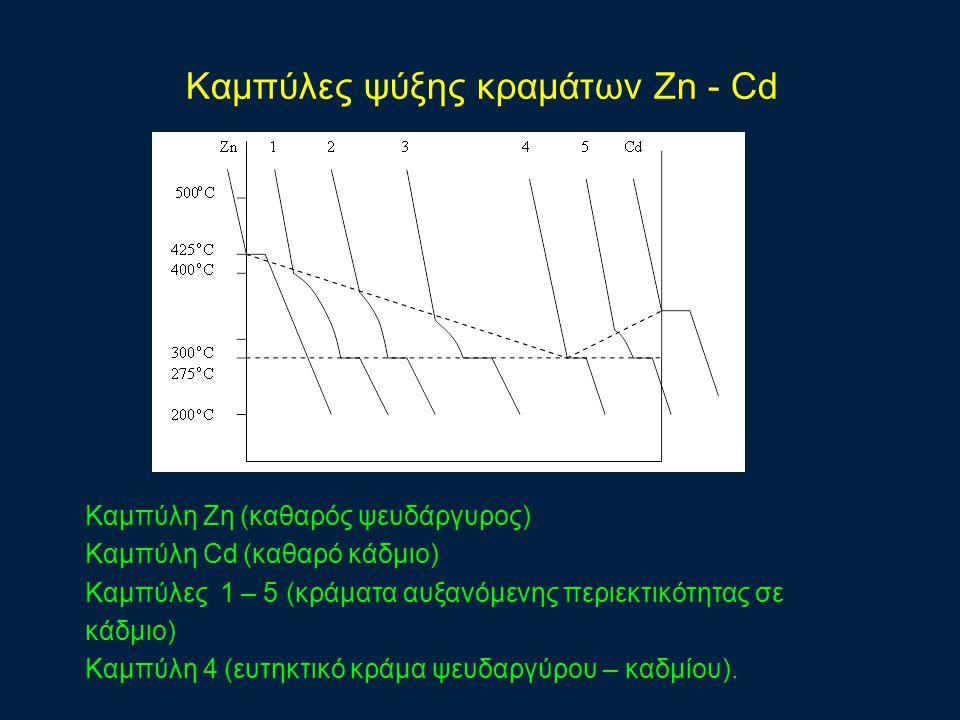 Καμπύλες ψύξης κραμάτων Zn - Cd