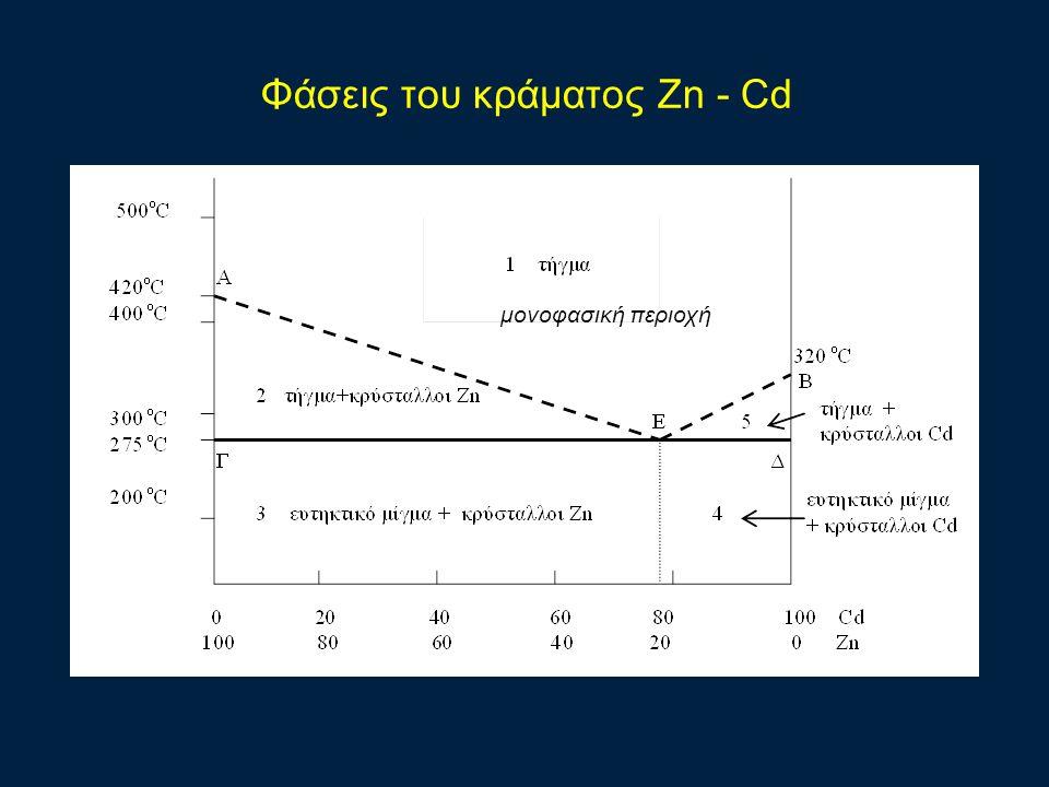 Φάσεις του κράματος Zn - Cd