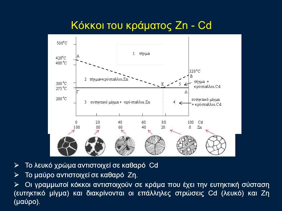 Κόκκοι του κράματος Zn - Cd