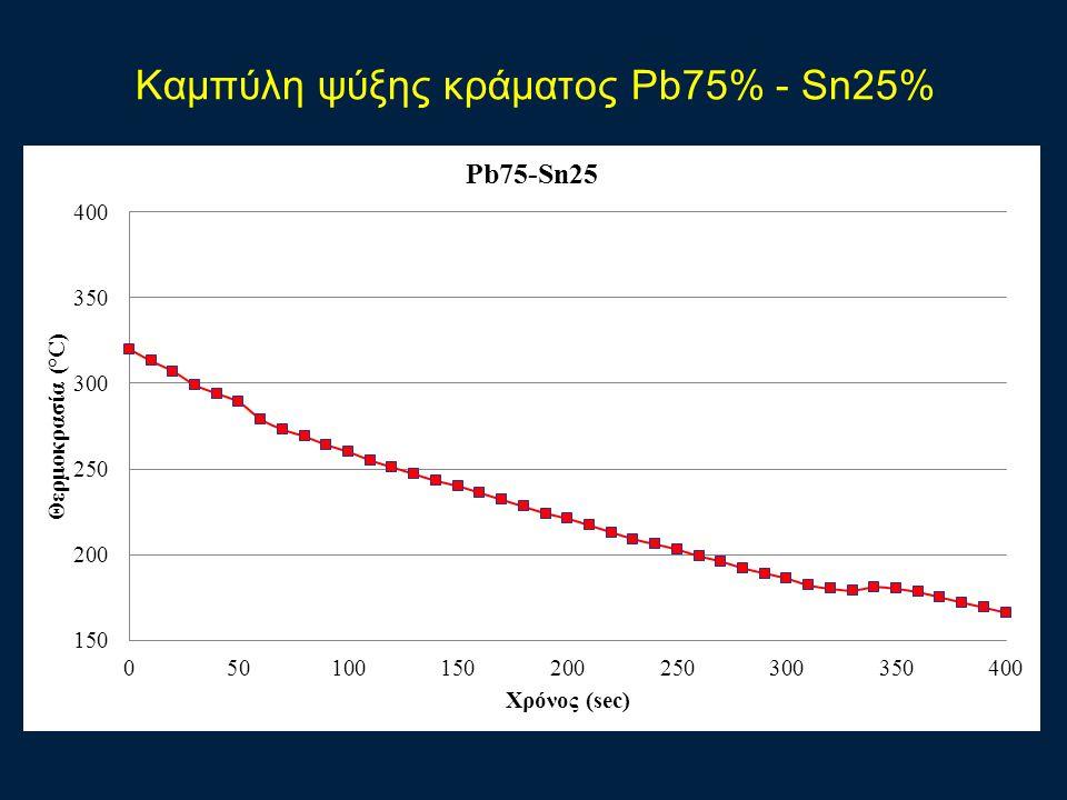 Καμπύλη ψύξης κράματος Pb75% - Sn25%