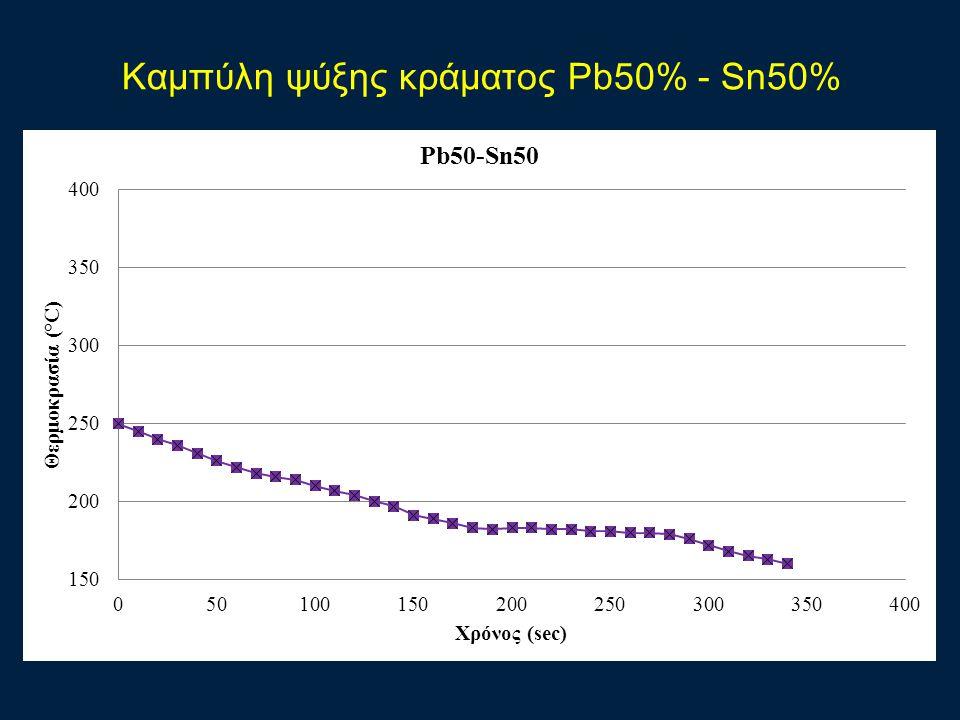 Καμπύλη ψύξης κράματος Pb50% - Sn50%