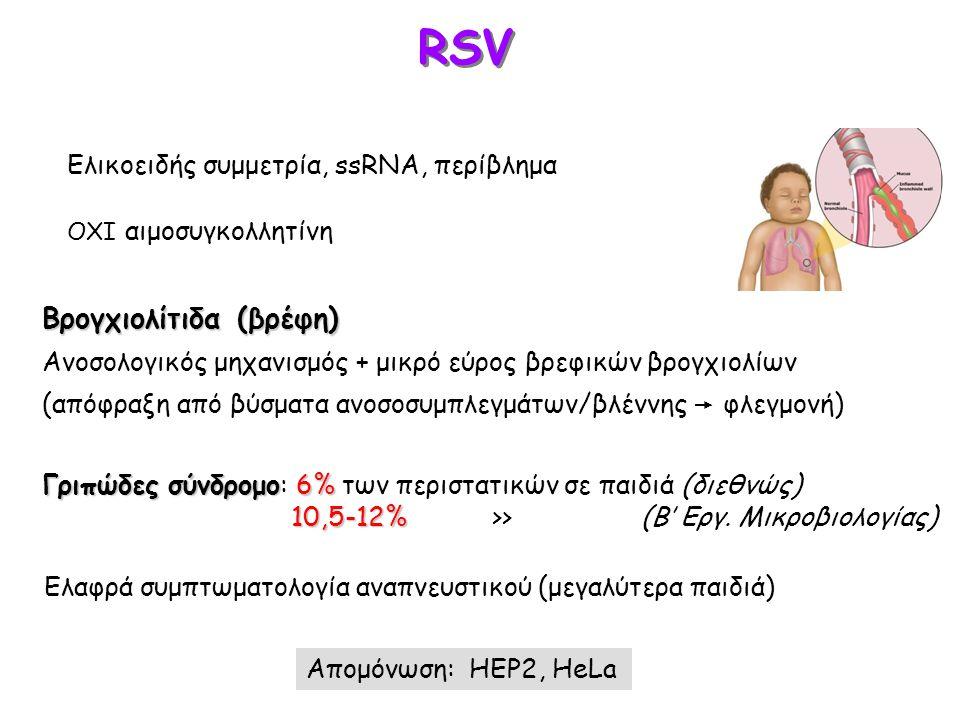 RSV Βρογχιολίτιδα (βρέφη) Ελικοειδής συμμετρία, ssRNA, περίβλημα