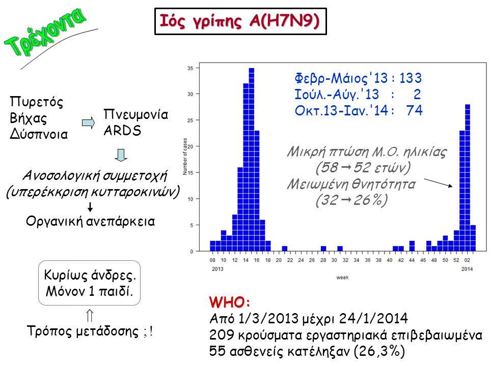 Τρέχοντα Ιός γρίπης A(H7N9) Φεβρ-Μάιος 13 : 133 Ιούλ.-Αύγ. 13 : 2