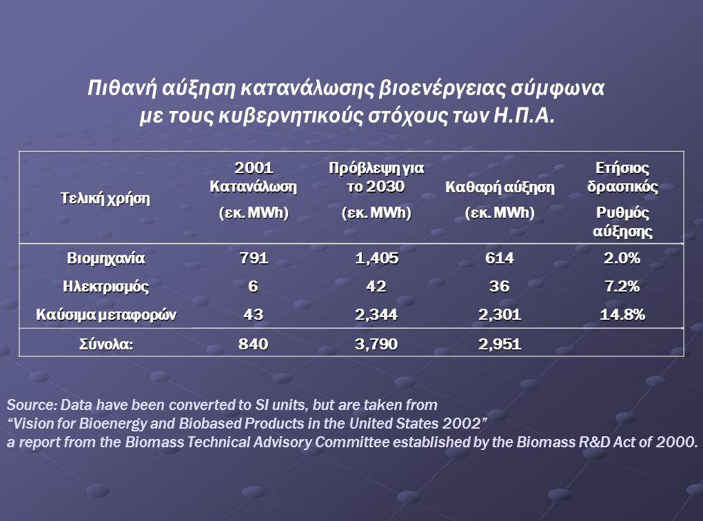 Πιθανή αύξηση κατανάλωσης βιοενέργειας σύμφωνα